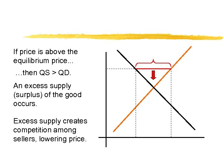If price is above the equilibrium price. . . …then QS > QD. An