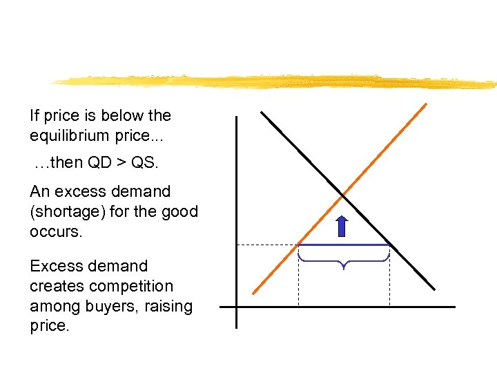 If price is below the equilibrium price. . . …then QD > QS. An