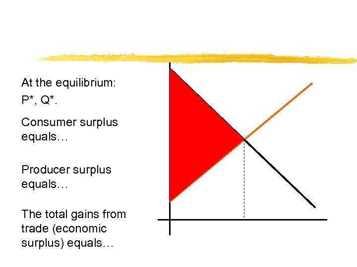 At the equilibrium: P*, Q*. Consumer surplus equals… Producer surplus equals… The total gains