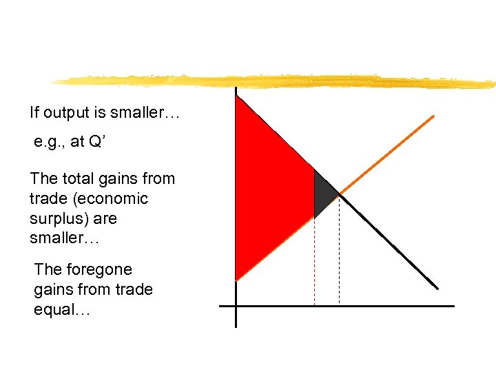 If output is smaller… e. g. , at Q' The total gains from trade