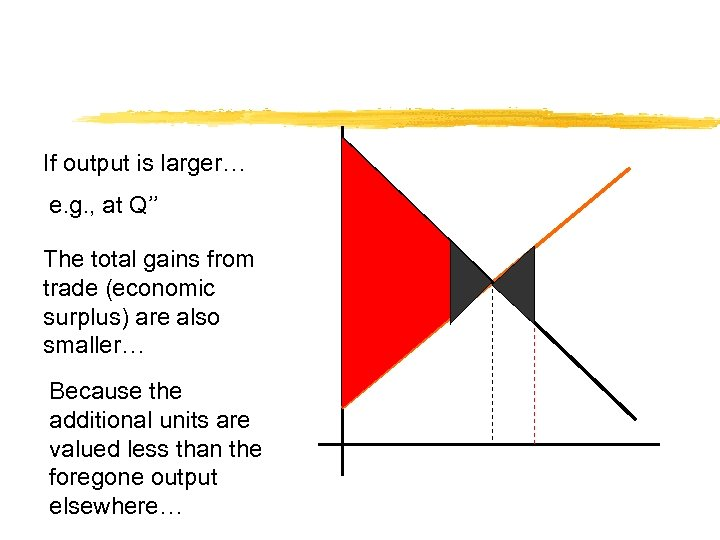 If output is larger… e. g. , at Q'' The total gains from trade