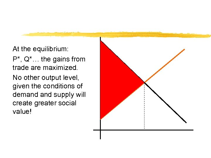 At the equilibrium: P*, Q*… the gains from trade are maximized. No other output