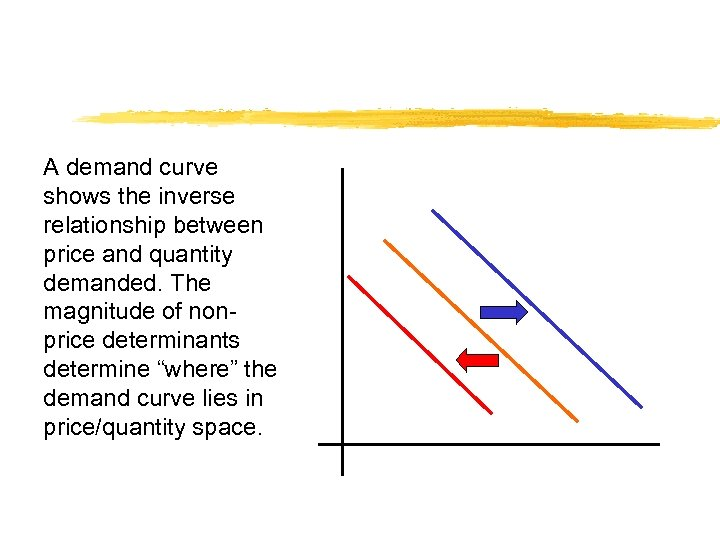 A demand curve shows the inverse relationship between price and quantity demanded. The magnitude