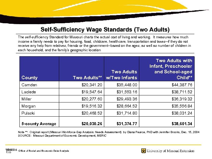 Self-Sufficiency Wage Standards (Two Adults) The self-sufficiency Standard for Missouri charts the actual cost
