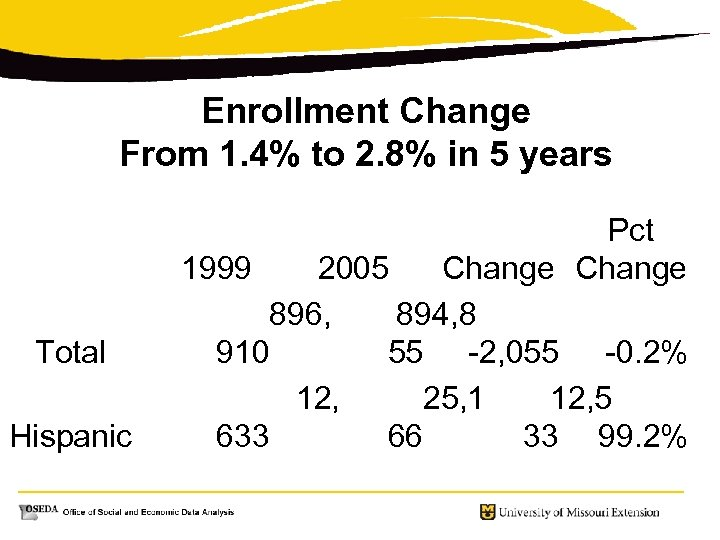 Enrollment Change From 1. 4% to 2. 8% in 5 years Total Hispanic Pct