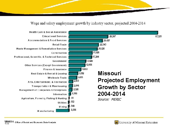 Missouri Projected Employment Growth by Sector 2004 -2014 Source: MERIC
