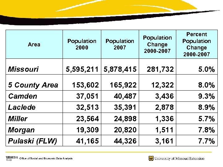 Area Missouri Population 2000 Population 2007 5, 595, 211 5, 878, 415 Population Change