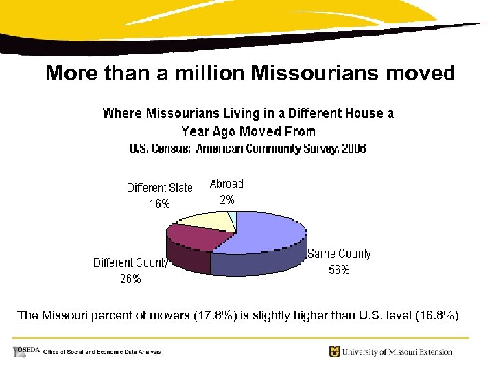 More than a million Missourians moved The Missouri percent of movers (17. 8%) is