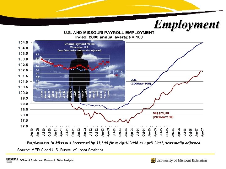 Employment in Missouri increased by 33, 100 from April 2006 to April 2007, seasonally