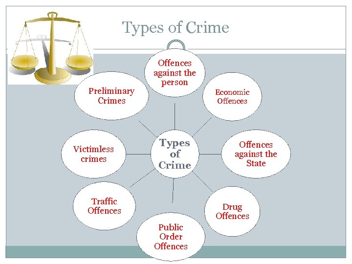 Types of Crime Preliminary Crimes Victimless crimes Offences against the person Economic Offences Types