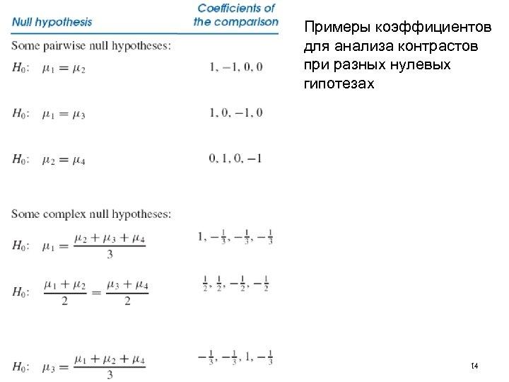 Примеры коэффициентов для анализа контрастов при разных нулевых гипотезах 14