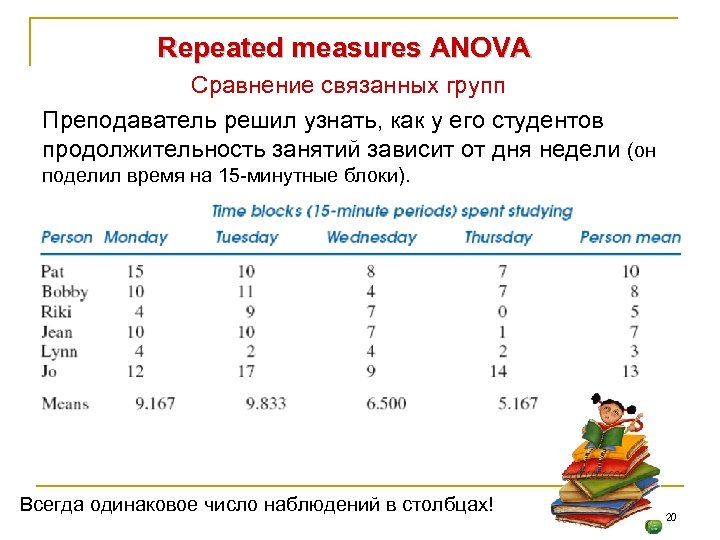 Repeated measures ANOVA Сравнение связанных групп Преподаватель решил узнать, как у его студентов продолжительность