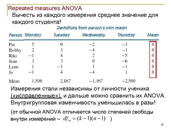Repeated measures ANOVA Вычесть из каждого измерения среднее значение для каждого студента! Измерения стали