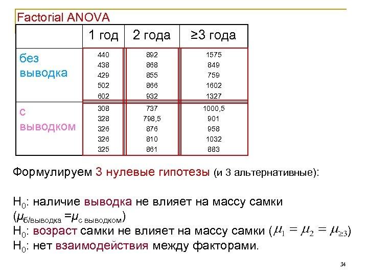 Factorial ANOVA 1 год 2 года ≥ 3 года без выводка 440 438 429