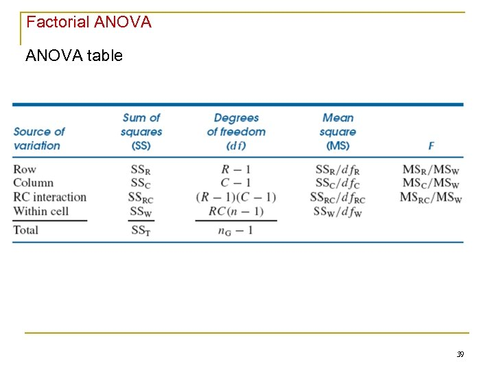 Factorial ANOVA table 39
