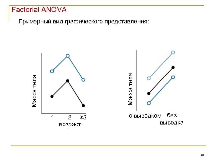 Factorial ANOVA Масса тела Примерный вид графического представления: 1 2 ≥ 3 возраст с