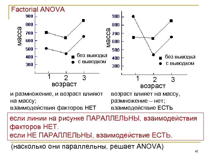 масса Factorial ANOVA без выводка с выводком 1 2 3 возраст и размножение, и