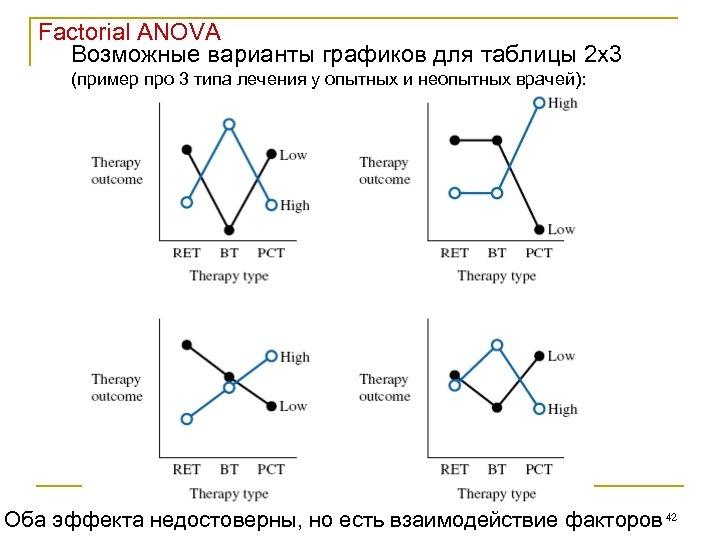 Factorial ANOVA Возможные варианты графиков для таблицы 2 х3 (пример про 3 типа лечения