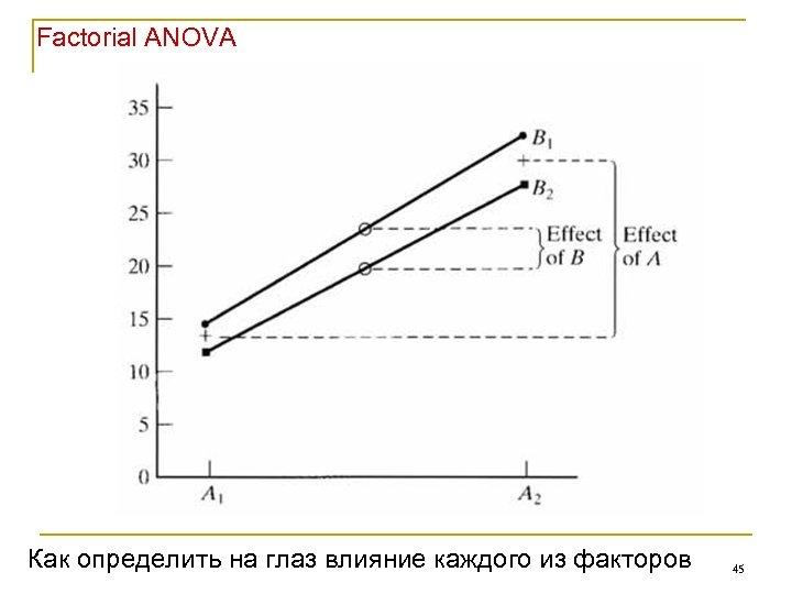 Factorial ANOVA Как определить на глаз влияние каждого из факторов 45