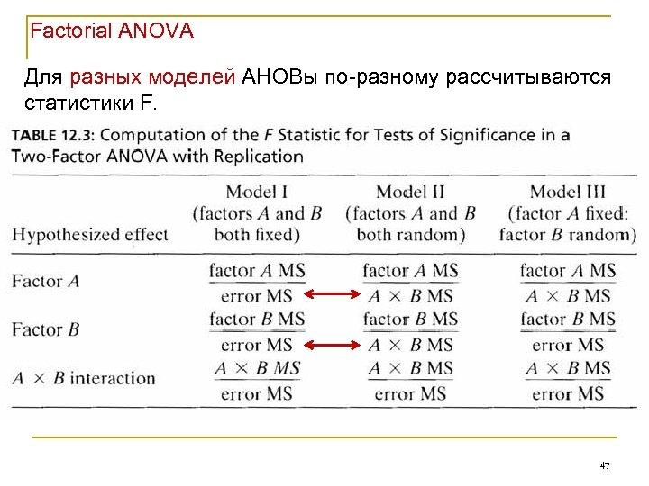 Factorial ANOVA Для разных моделей АНОВы по-разному рассчитываются статистики F. 47