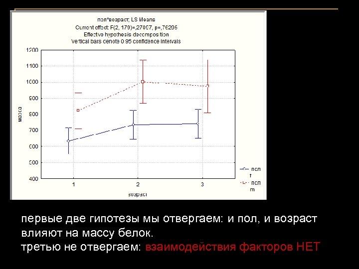 первые две гипотезы мы отвергаем: и пол, и возраст влияют на массу белок. третью