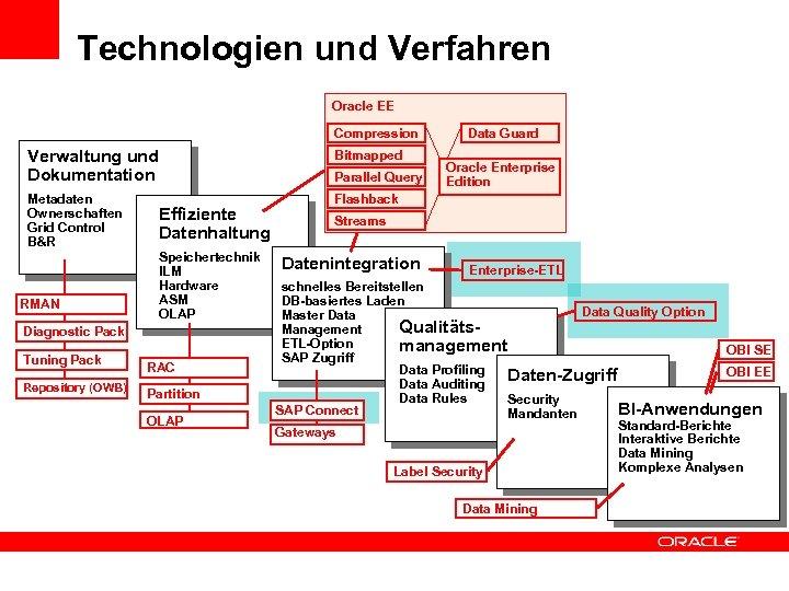 Technologien und Verfahren Oracle EE Compression Verwaltung und Dokumentation Bitmapped Metadaten Ownerschaften Grid Control