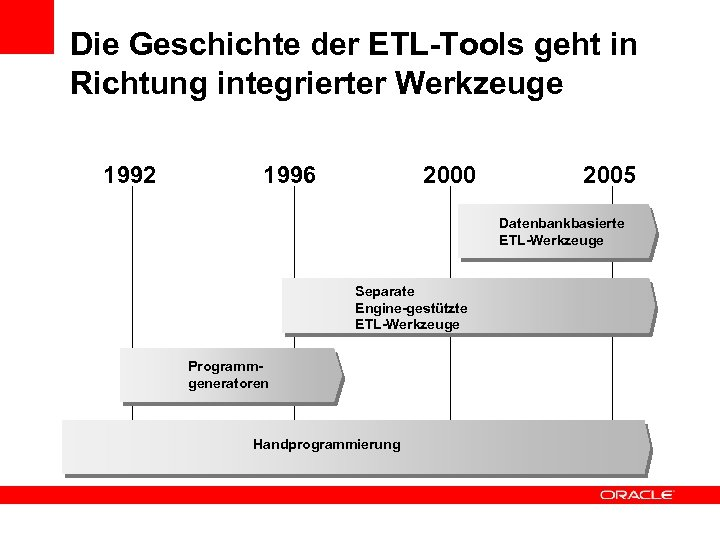 Die Geschichte der ETL-Tools geht in Richtung integrierter Werkzeuge 1992 1996 2000 2005 Datenbankbasierte