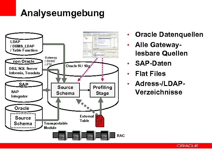 Analyseumgebung • Oracle Datenquellen LDAP / DBMS_LDAP / Table Function non Oracle DB 2,