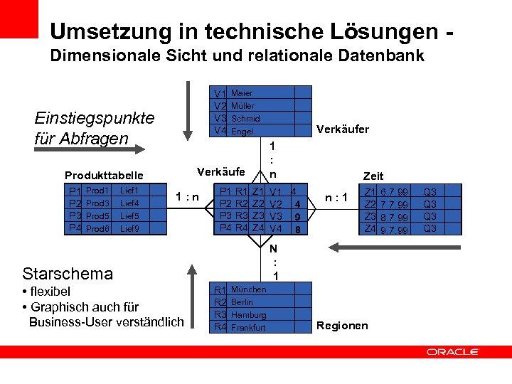Umsetzung in technische Lösungen Dimensionale Sicht und relationale Datenbank V 1 V 2 V