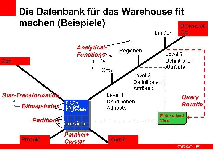 Die Datenbank für das Warehouse fit machen (Beispiele) Dimension Länder Analytical. Functions Regionen Level