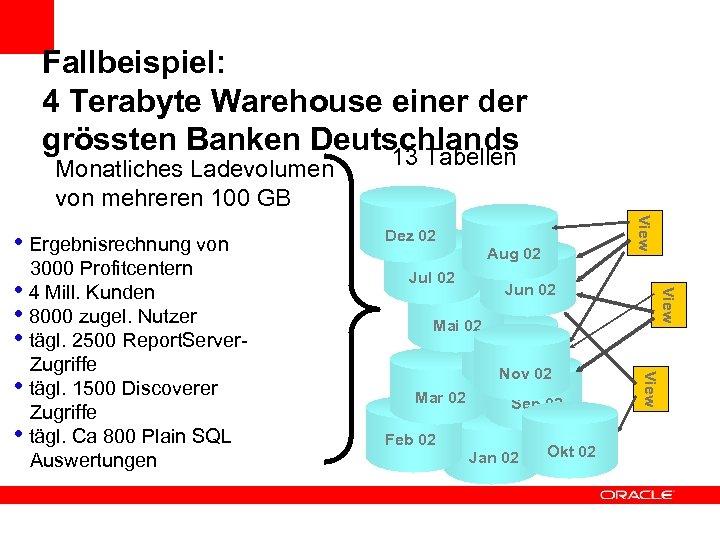 Fallbeispiel: 4 Terabyte Warehouse einer der grössten Banken Deutschlands 13 Tabellen Monatliches Ladevolumen von