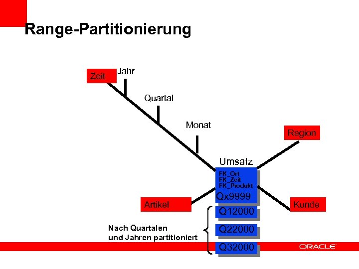 Range-Partitionierung Zeit Jahr Quartal Monat Region Umsatz FK_Ort FK_Zeit FK_Produkt Artikel Nach Quartalen und