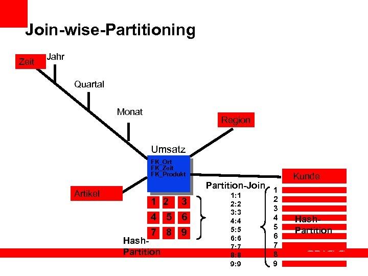 Join-wise-Partitioning Zeit Jahr Quartal Monat Region Umsatz FK_Ort FK_Zeit FK_Produkt Artikel Partition-Join 1 1