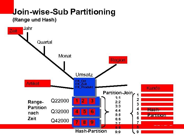 Join-wise-Sub Partitioning (Range und Hash) Zeit Jahr Quartal Monat Region Umsatz FK_Ort FK_Zeit FK_Produkt