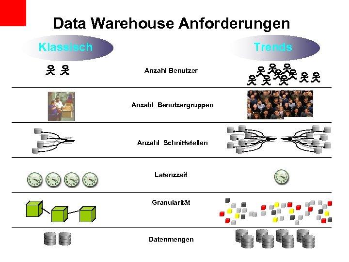 Data Warehouse Anforderungen Klassisch Trends Anzahl Benutzergruppen Anzahl Schnittstellen Latenzzeit Granularität Datenmengen