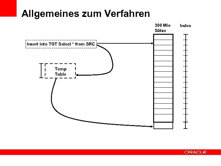 Allgemeines zum Verfahren 300 Mio Sätze Insert into TGT Select * from SRC Temp