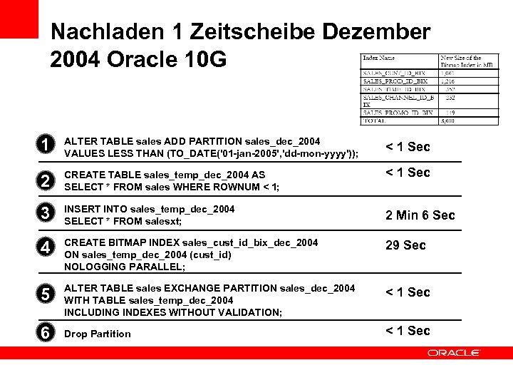 Nachladen 1 Zeitscheibe Dezember 2004 Oracle 10 G 1 ALTER TABLE sales ADD PARTITION