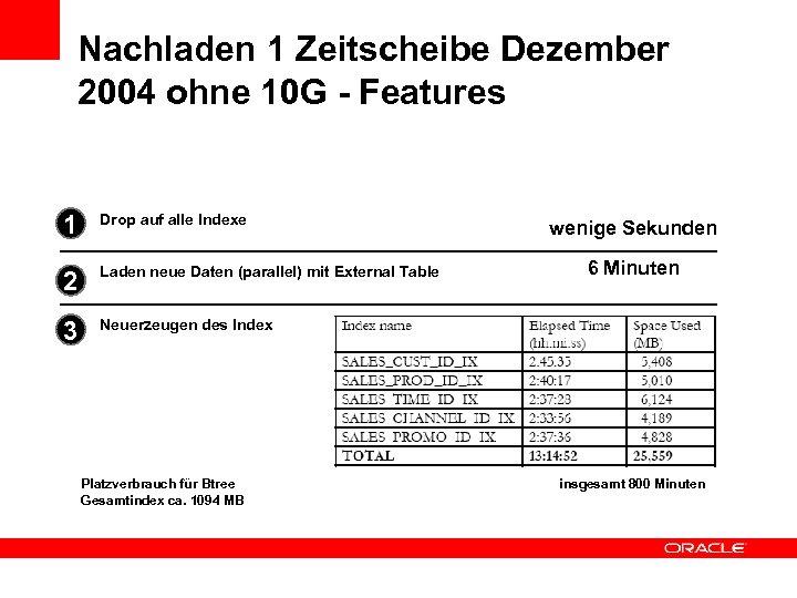 Nachladen 1 Zeitscheibe Dezember 2004 ohne 10 G - Features 1 Drop auf alle