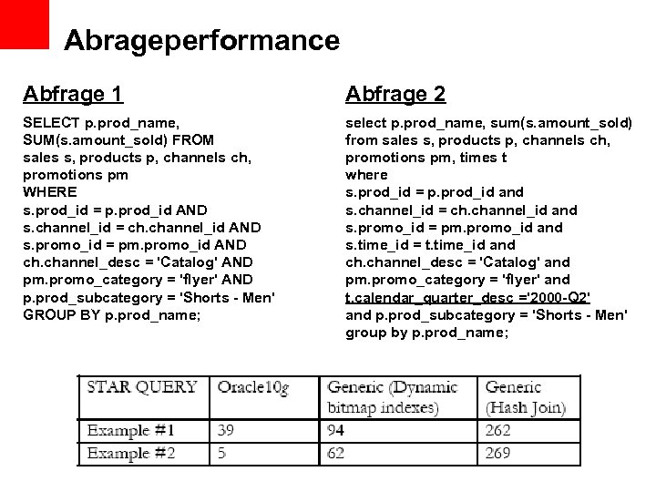 Abrageperformance Abfrage 1 Abfrage 2 SELECT p. prod_name, SUM(s. amount_sold) FROM sales s, products