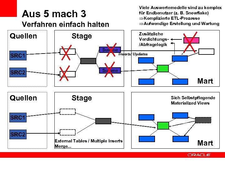 Viele Auswertemodelle sind zu komplex für Endbenutzer (z. B. Snowflake) ÞKomplizierte ETL-Prozesse ÞAufwendige Erstellung