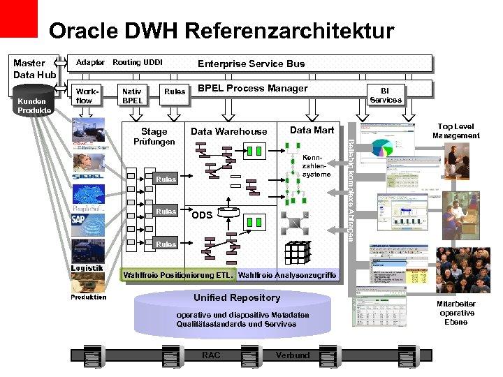 Oracle DWH Referenzarchitektur Master Data Hub Kunden Produkte Enterprise Service Bus Adapter Routing UDDI