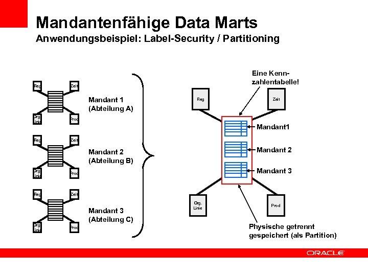 Options: - Label-Security - Partition Mandantenfähige Data Marts Anwendungsbeispiel: Label-Security / Partitioning Reg Eine