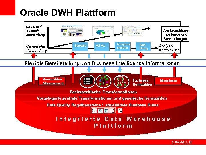 Oracle DWH Plattform Experten/ Spezialanwendung Austauschbare Frontends und Anwendungen Standard Generische Verwendung Ad Hoc