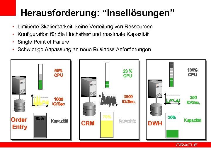 """Herausforderung: """"Insellösungen"""" • Limitierte Skalierbarkeit, keine Verteilung von Ressourcen • Konfiguration für die Höchstlast"""