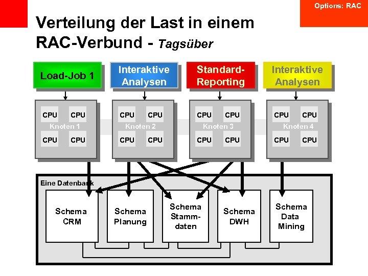 Options: RAC Verteilung der Last in einem RAC-Verbund - Tagsüber Load-Job 1 CPU Knoten