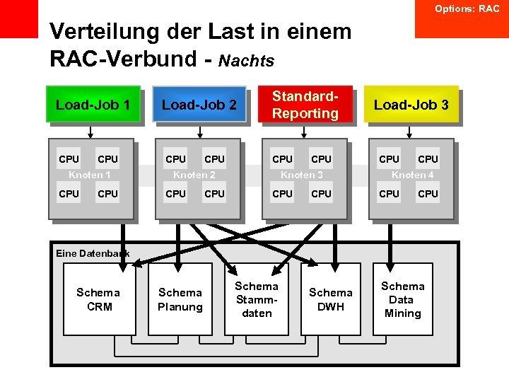 Options: RAC Verteilung der Last in einem RAC-Verbund - Nachts Load-Job 1 CPU Knoten