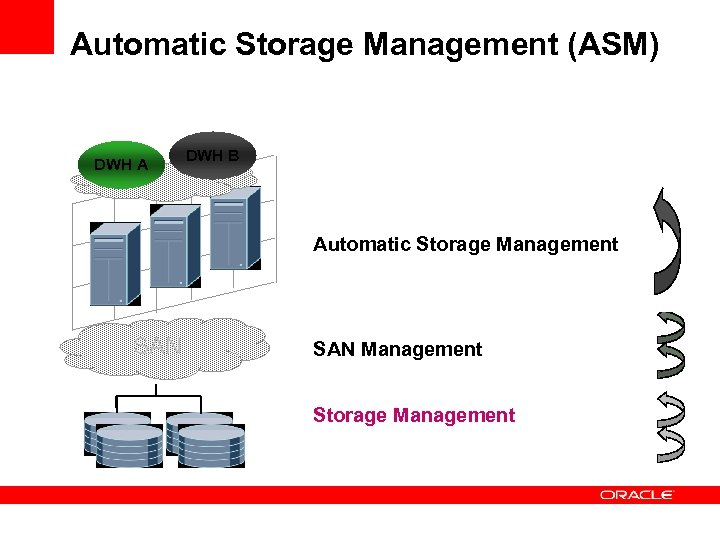 Automatic Storage Management (ASM) DWH A DWH B Datenbank Management Dateisystemmanagement Automatic Storage Management