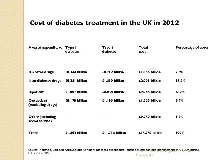 Cost of diabetes treatment in the UK in 2012 Area of expenditure Type 1