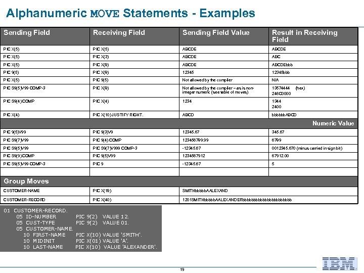 Alphanumeric MOVE Statements - Examples MOVE Sending Field Receiving Field Sending Field Value Result