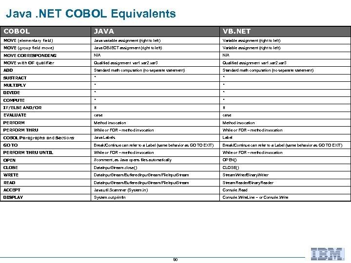 Java. NET COBOL Equivalents COBOL JAVA VB. NET MOVE (elementary field) Java variable assignment